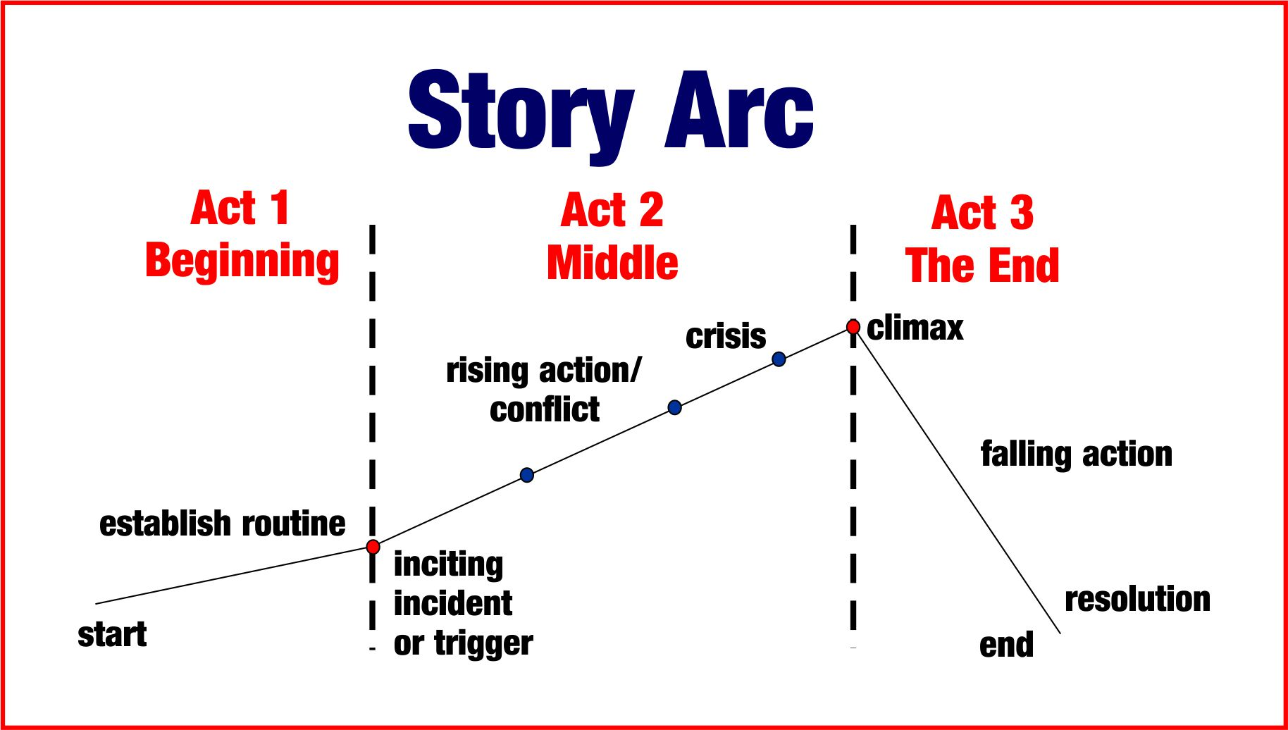 Susan leigh noble 39 s blog following a story arc for Story arc template